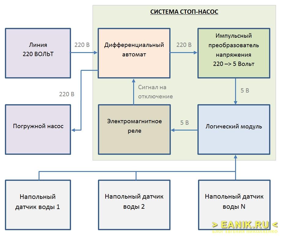 Принцип действия системы СТОП-НАСОС