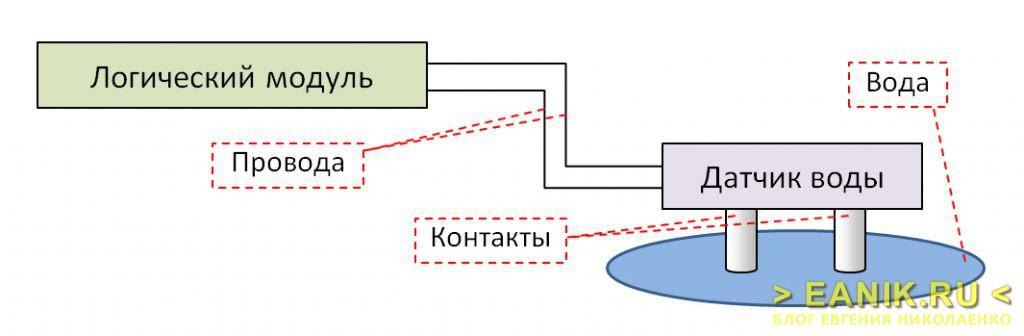 Схема работы датчика воды
