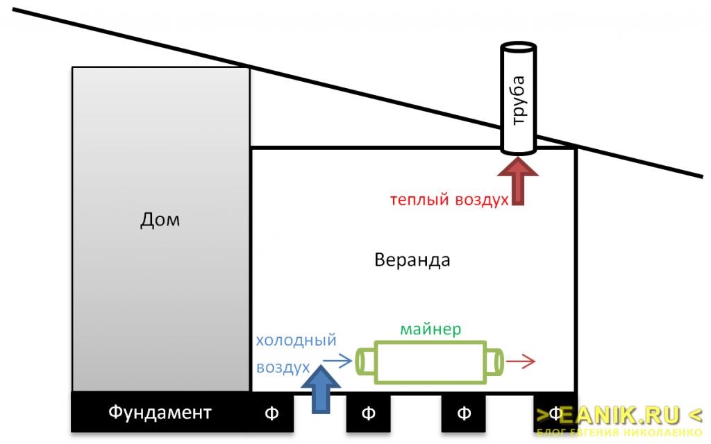 Схема движения воздуха в помещении