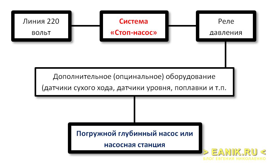 """Общая схема подключения системы """"Стоп-насос"""""""